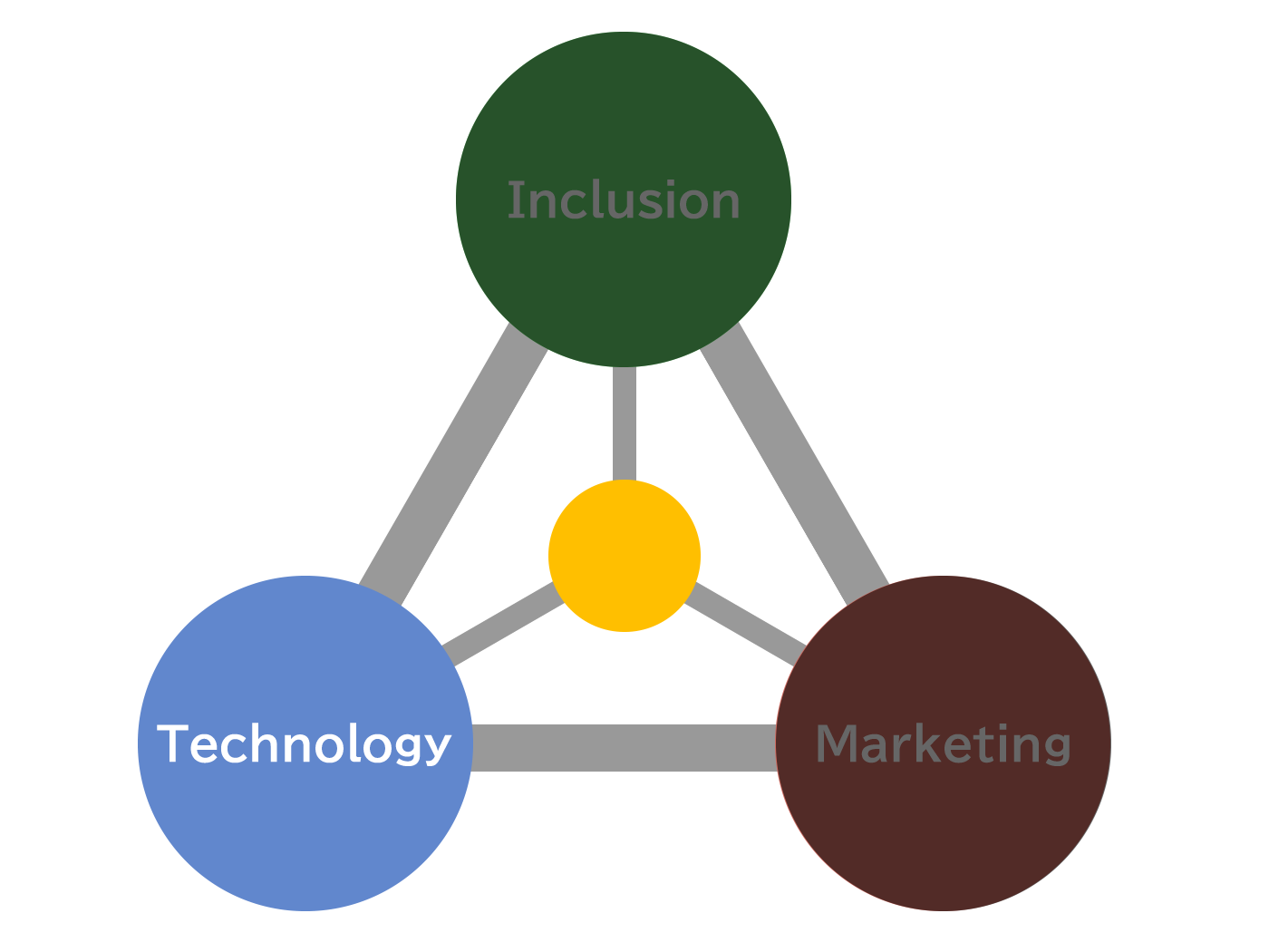 株式会社Insityが提供できる価値|Technology