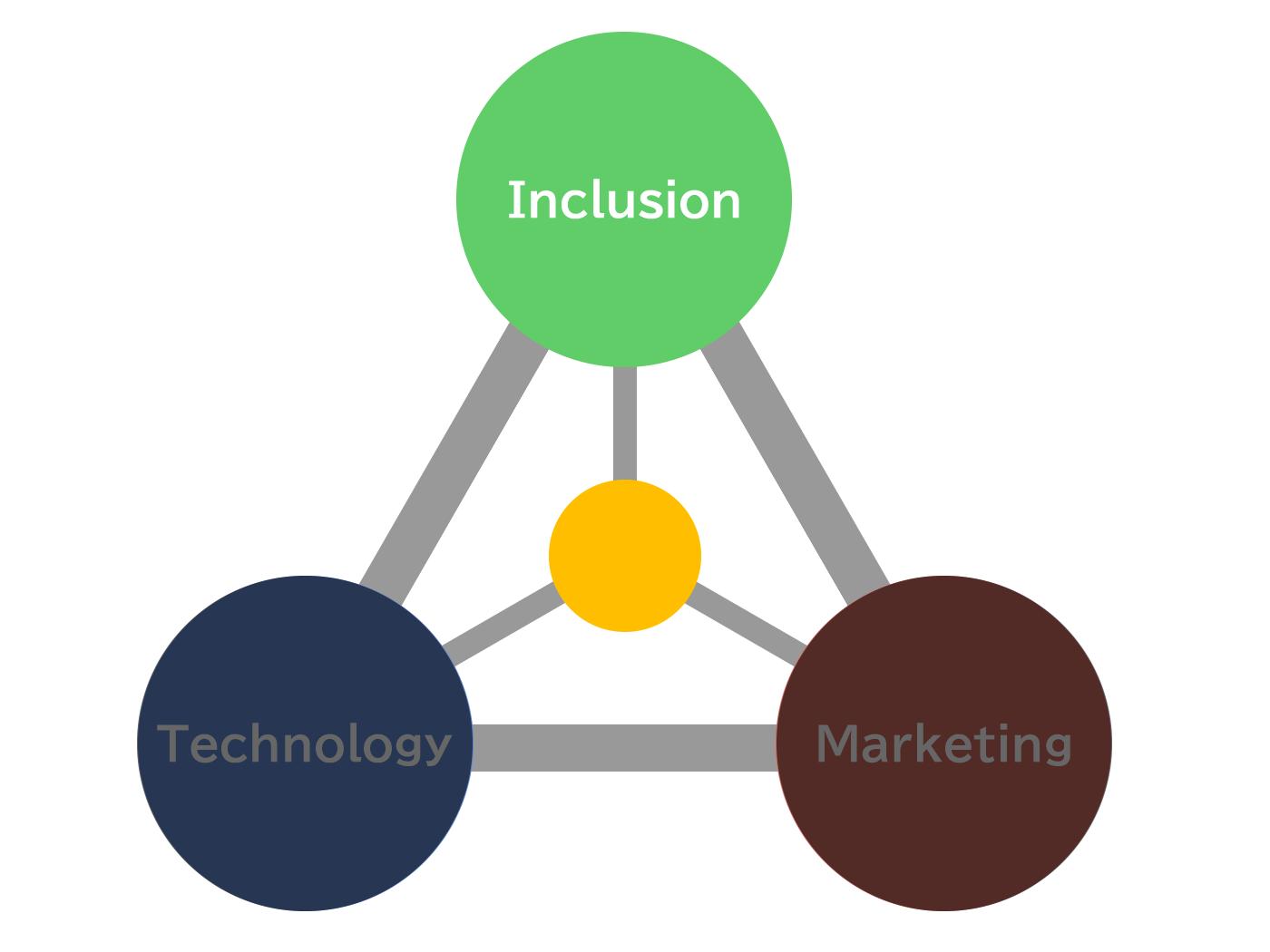 株式会社Insityが提供できる価値|Inclusion